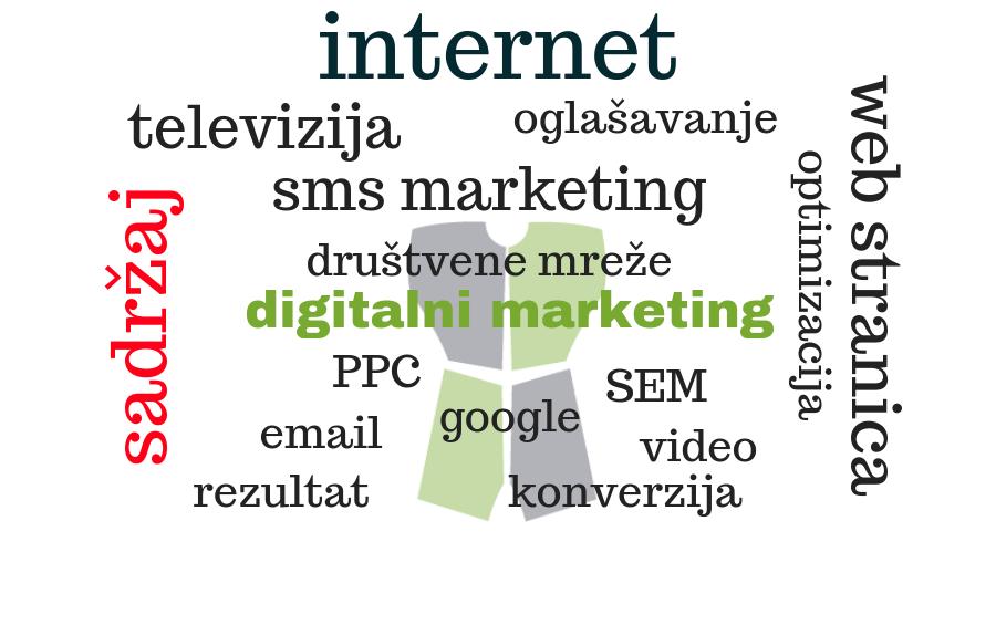 Vrste digitalnog marketinga